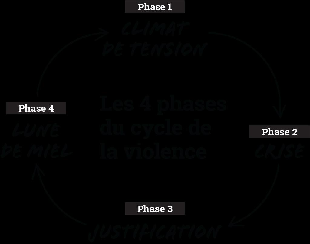 Les 4 phases du cycle de la violence